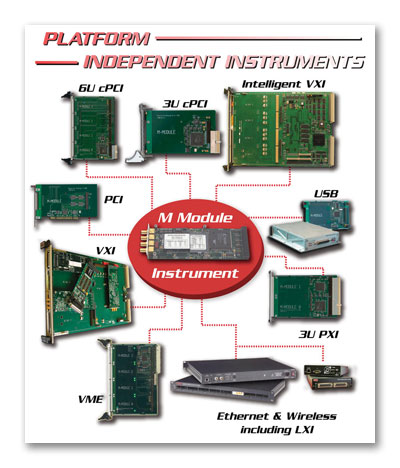 Platform Independent Instruments